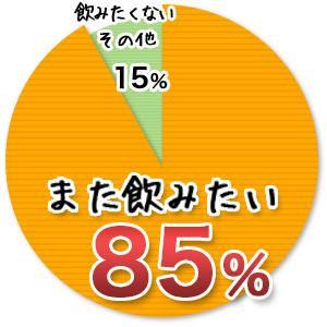 実感度85%